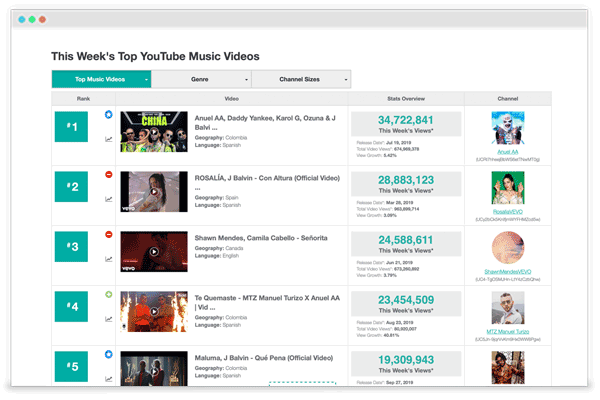 Music channel and video charts from VideoAmigo's top YouTube lists, rankings and research.