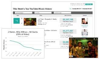 YouTube Music Charts