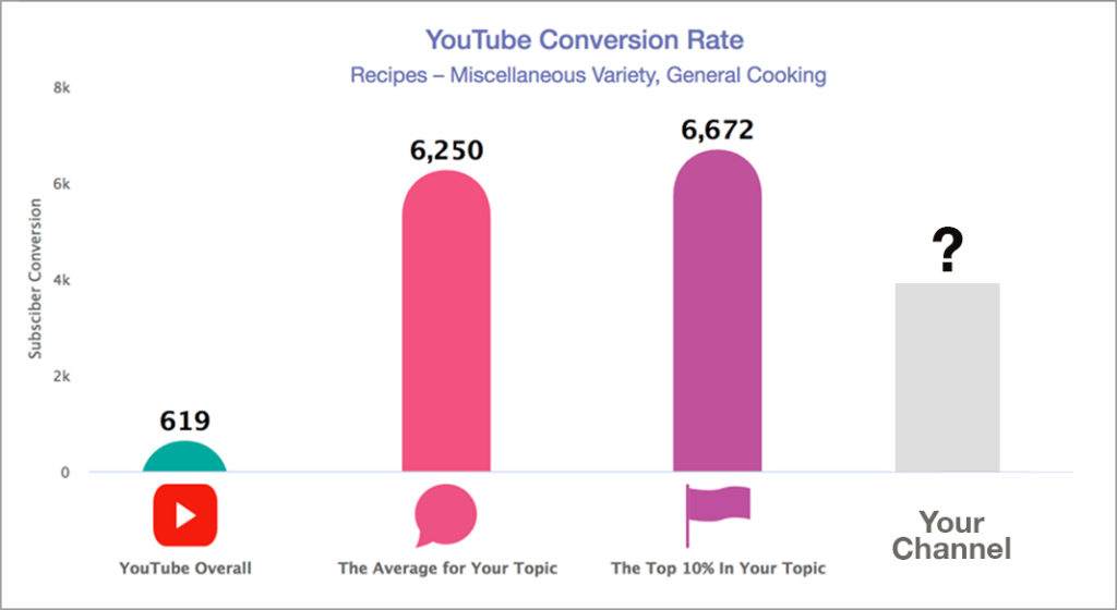 VideoAmigo Conversion Rate Chart