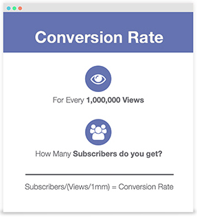 Subscribers/(Views/1mm) = Conversion Rate