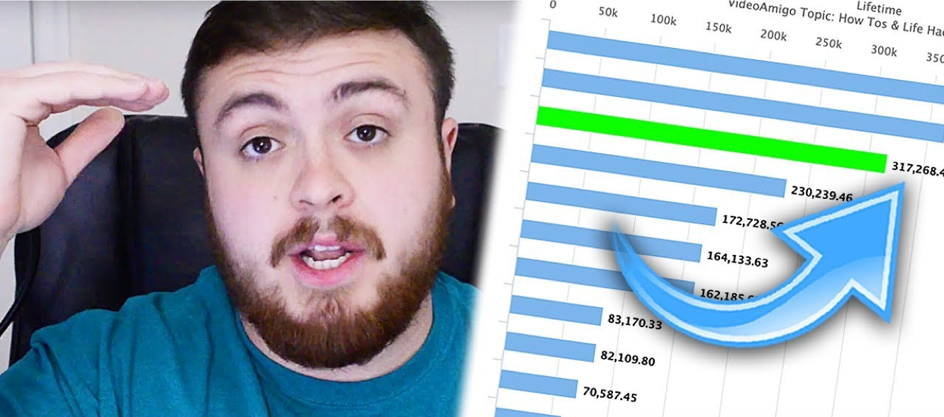 How Well Is Your YouTube Channel REALLY Doing vs. Your Topic Competitors?