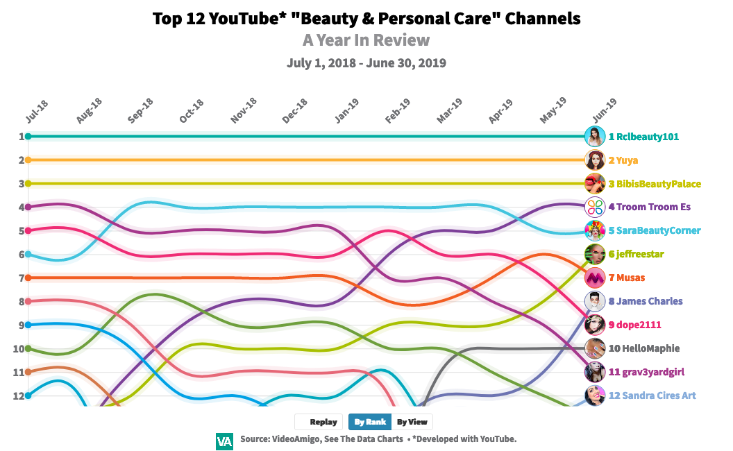 """Top 12 """"Beauty & Personal Care"""" Channels on YouTube: An Interactive Year In Review [Chart]"""