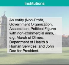 Description – Institutions