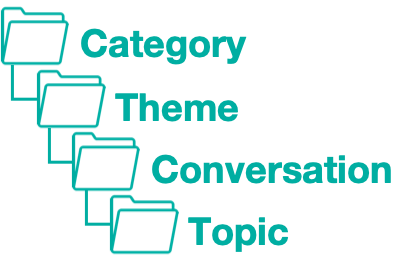 VideoAmigo nested classifications: Category > Theme > Conversation > Topic