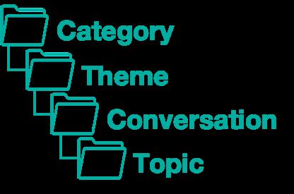 VideoAmigo - Category > Theme > Conversation > Topic