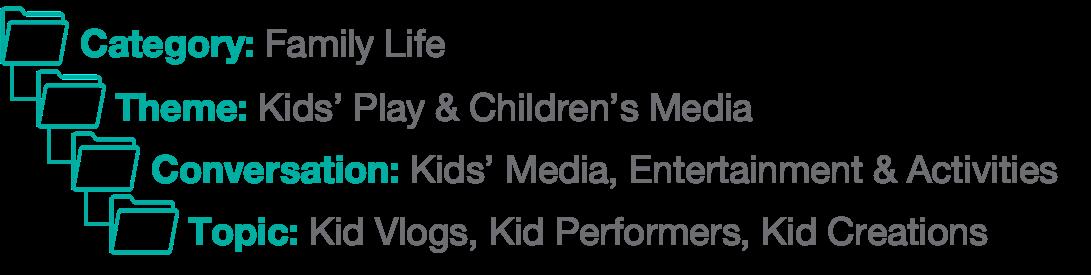 CTCT-Kid-Vlogs-Kid-Perfomers-Kid-Creations