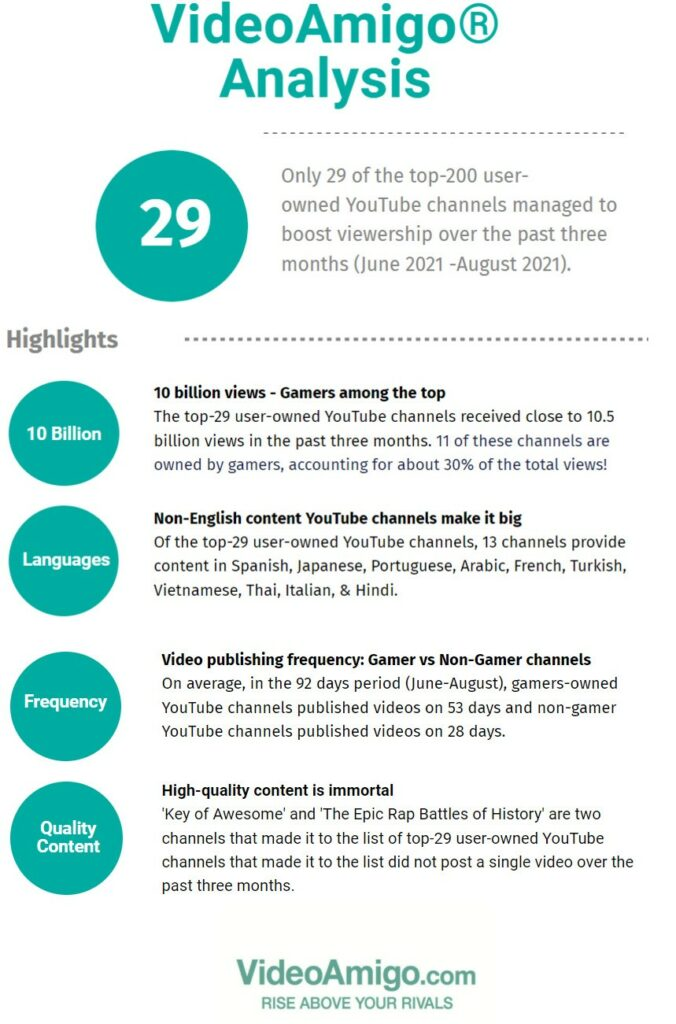 Analysis by VideoAmigo of top-200 user-owned YouTube Channels.
