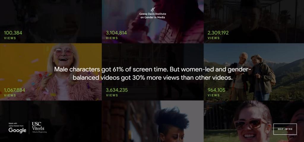 GDIGM/Google, Global, Study of gender representation in over 2.7 million videos across 11 verticals, uploaded between Jan. 2015–May 2019.